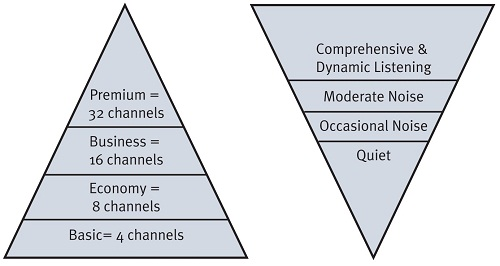 Customer-attribute tier and a traditional channel-based tier