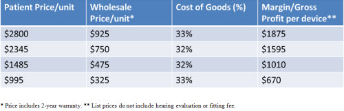 An example of tiered pricing strategy following analysis of cost-of-goods for a hypothetical practice