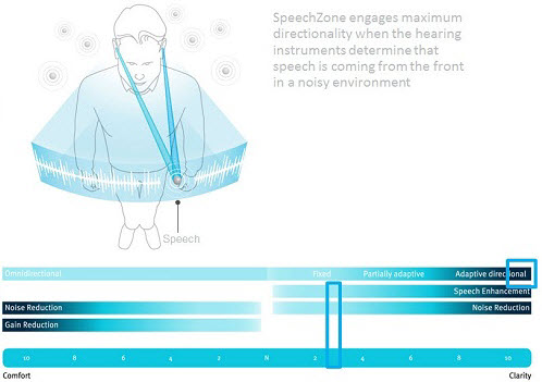 SpeechZone engages maximum directionality in both hearing instruments