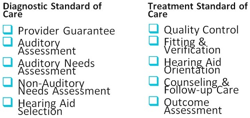 Diagnostic standards of care and treatment standards of care outlined in the Patient Care Excellence Program