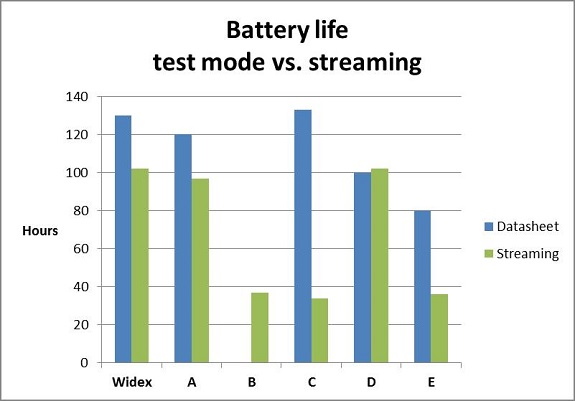 Battery life in test mode versus when streaming is activated