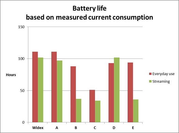 Battery life of six hearing aids during simulated everyday use and streaming based on measured current consumption