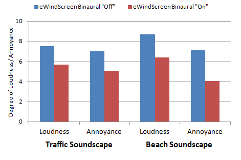 Mean subjective ratings for loudness and annoyance with the eWindscreen on versus off for two different listening conditions