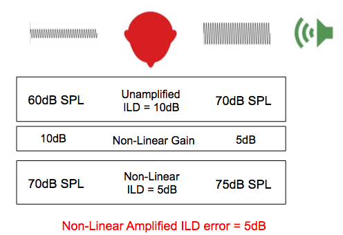 Non-Linear amplification and interaural level difference