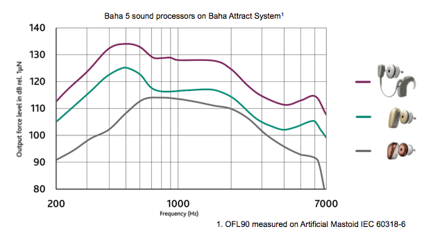 Baha 5 sound processors on Baha Attract System