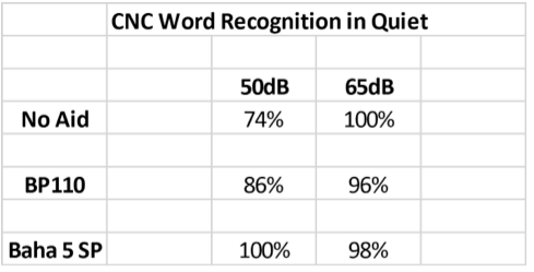 CNC word recognition in quiet