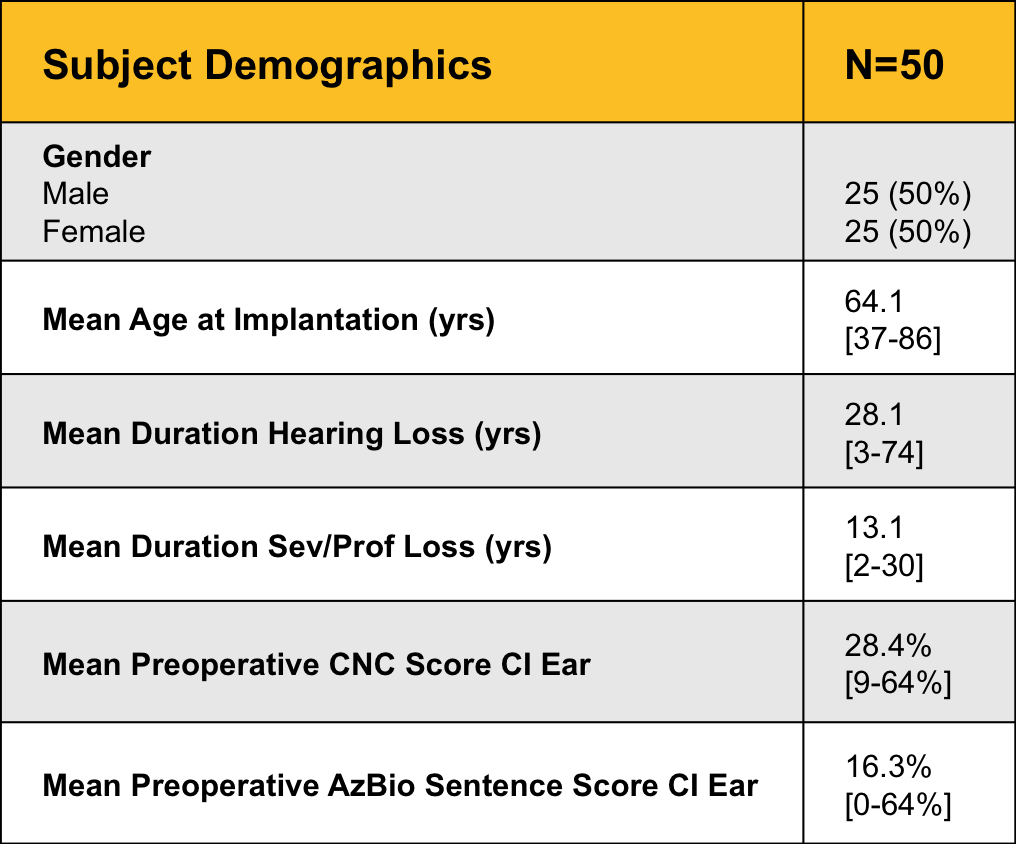 Subject demographics