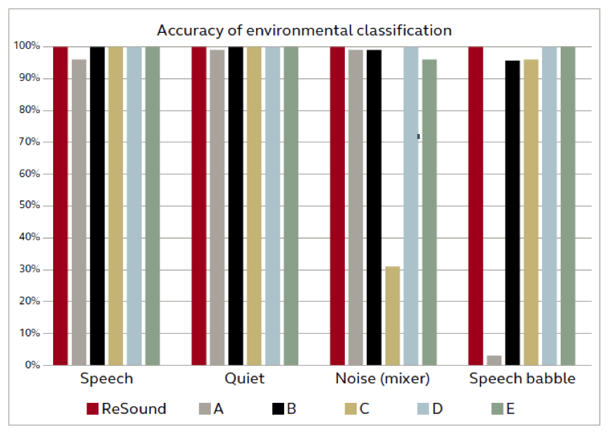 environmental classification systems tested could accurately identify quiet and speech in quiet