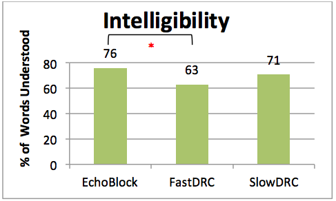 Mean ratings of speech intelligibility across all three programs for all nine participants
