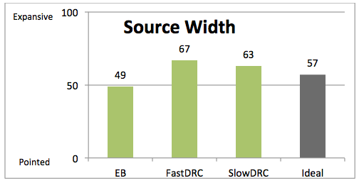 Mean ratings of source width across the three programs for study 1