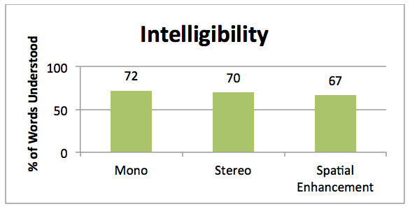 Mean speech intelligibility ratings for the hearing impaired participants