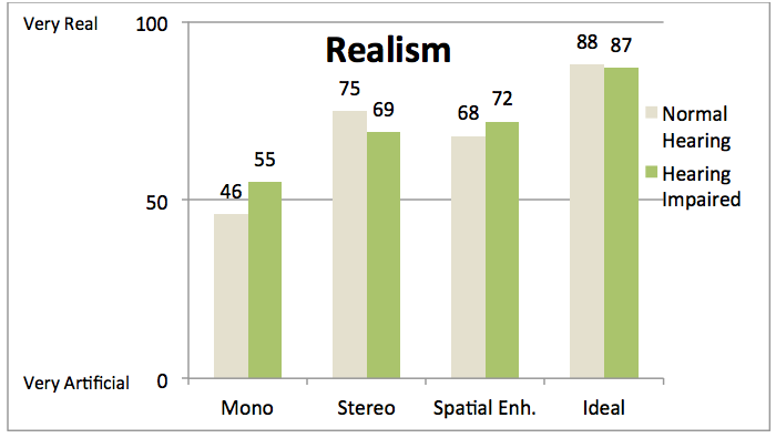 Mean ratings of perceived realism for the hearing impaired and normal hearing participants