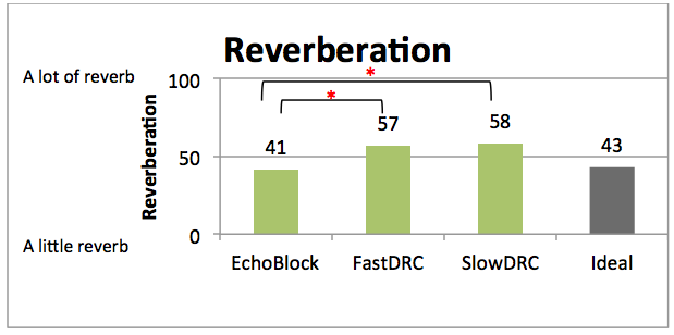 Mean reverberation ratings for the three hearing aid programs