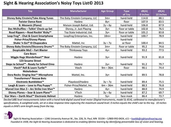 Sight and Hearing Association's Noisy Toys List 2013