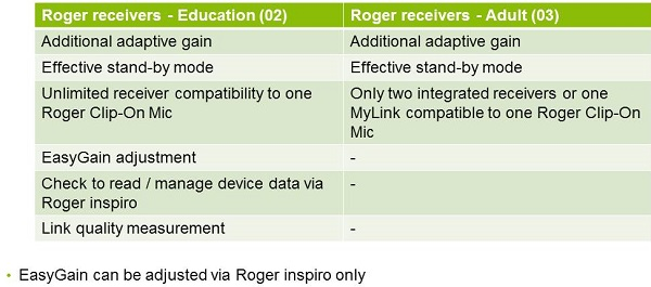 Differences between the Roger 02 and 03 receivers