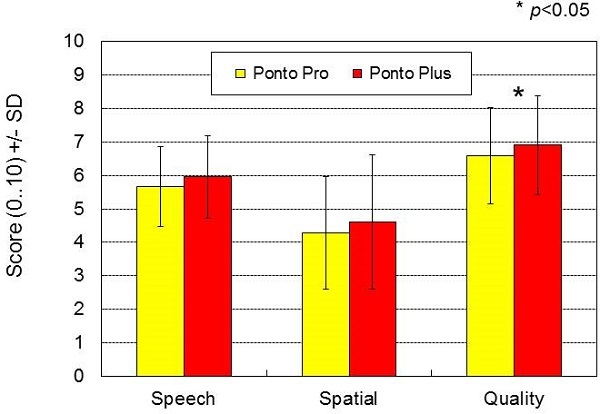 Results for the Speech, Spatial and Quality of hearing questionnaire