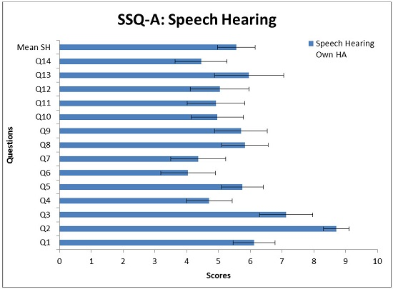 Mean scores and 0.95 confidence interval for the 14 questions in the SSQ-A Speech Hearing