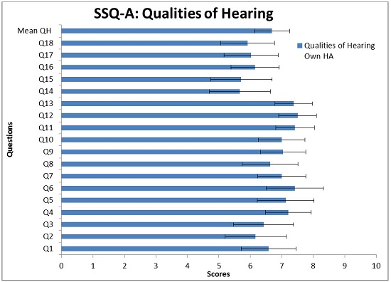 Mean scores and 0.95 confidence interval for the 18 questions in the SSQ-A Qualities of Hearing