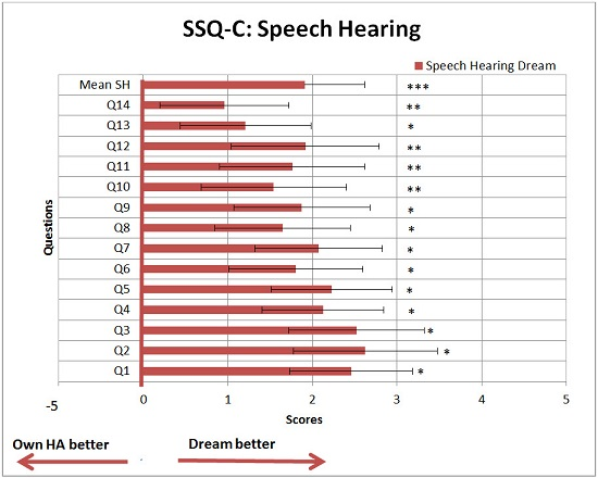 Mean scores and 0.95 confidence interval for the 14 questions of the SSQ-C- Speech Hearing
