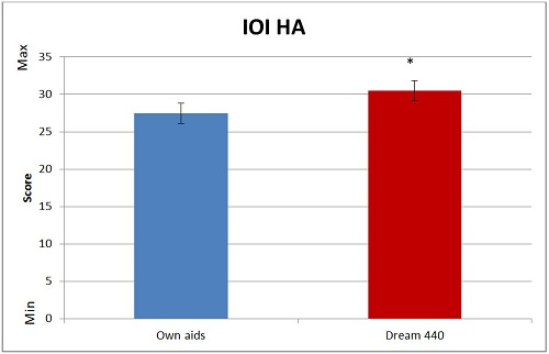 Overall IOI-HA scores and confidence interval for own aid and DREAM