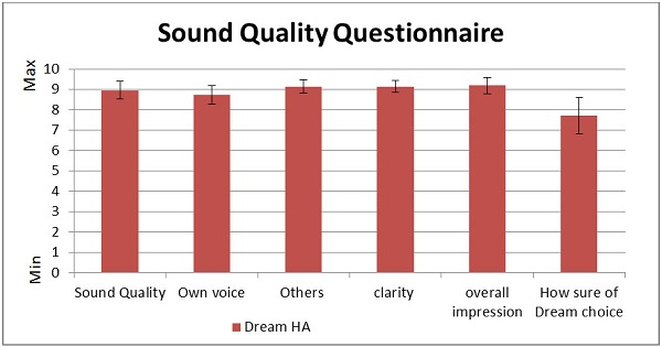 Mean scores for the Widex sound quality questionnaire