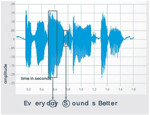 Speech waveform of everyday sounds better, highlighting the amplitude differences between vowels and consonants