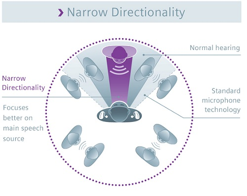 Narrow directionality infographic