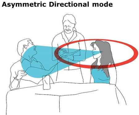 asymmetric directional