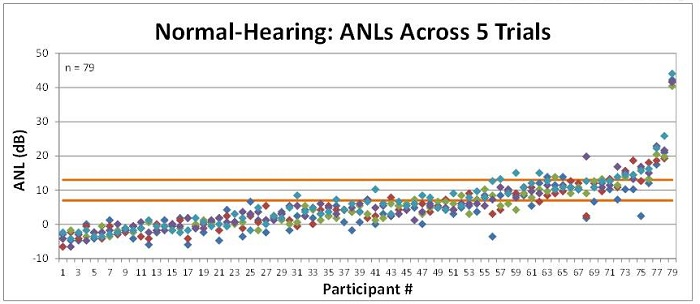 Test-retest ANL scores in 79 people with normal hearing