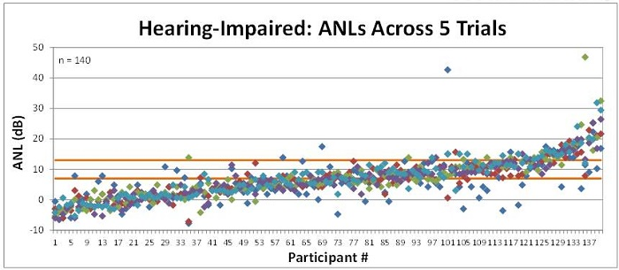 Test-retest ANL scores across 5 trials in 140 people with hearing impairment