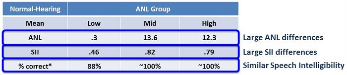 Mean ANL, SII and percent correct results for the normal-hearing group categorized into low, mid and high ANL subsets