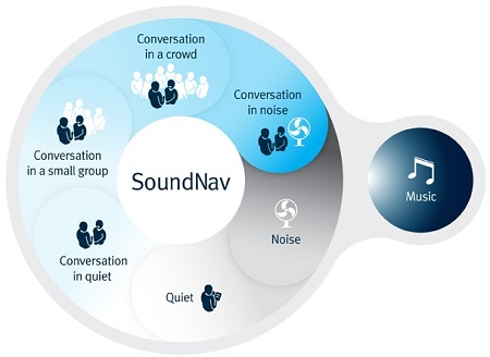 North's SoundNav technology