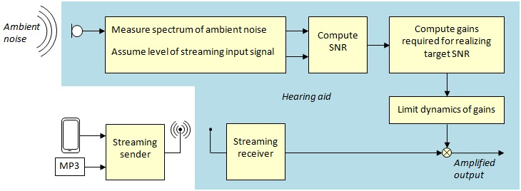 Improving cell phone listening with hearing aids a new adaptive block diagram of the concept of adaptive streaming volume ccuart Choice Image