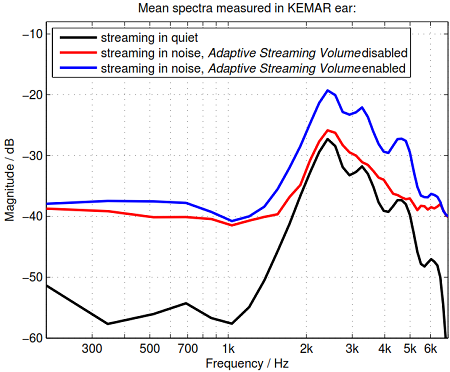Mean spectra of a streaming signal measured via KEMAR ear