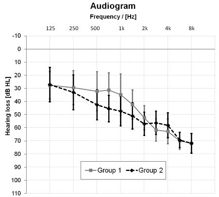 Mean hearing loss with standard deviation averaged across both ears for open dome group and closed mold group