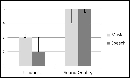 Median of loudness and sound quality perception of Music and Speech