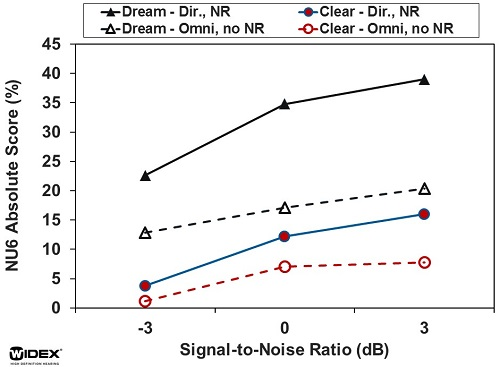 Comparison of Clear and Dream hearing aids with directional microphone and noise reduction options