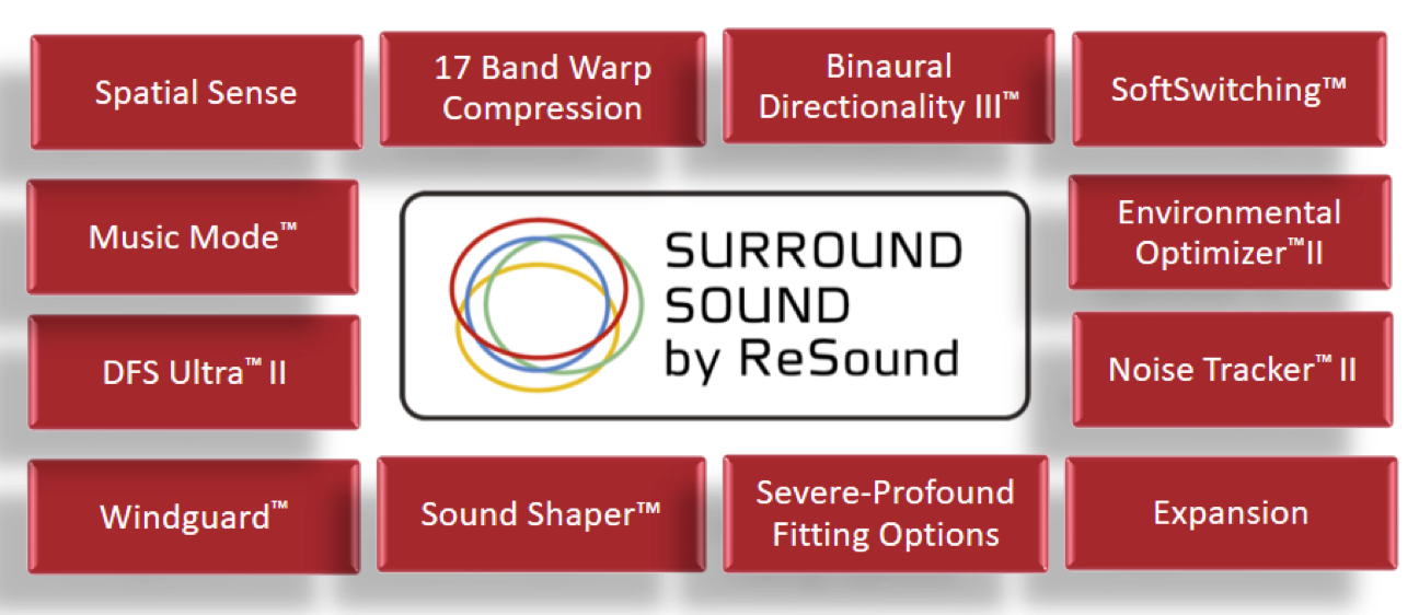 Introducing Resound Linx 3d The Future Of Smart Hearing Laurel