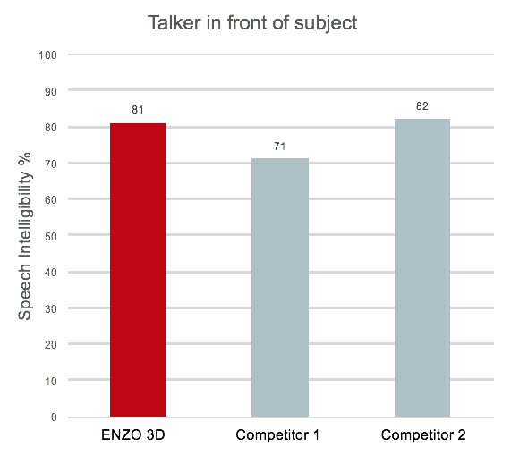 Research outcome. talker in front of subject