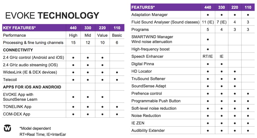 Features available in each level of technology