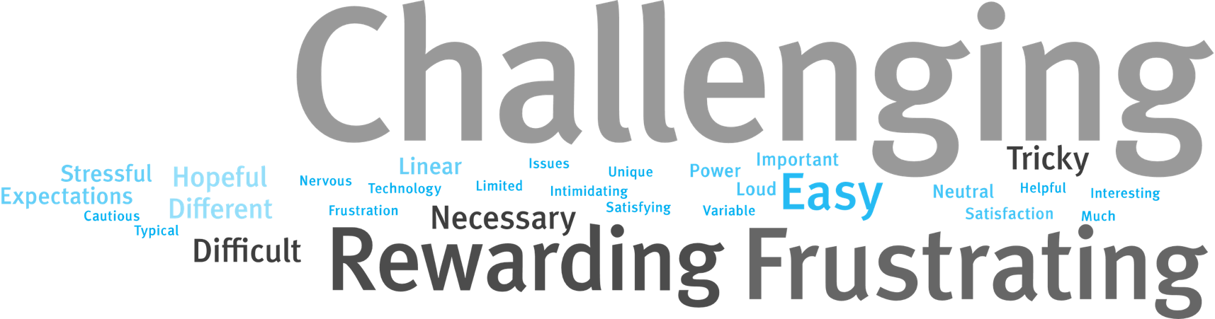 Word cloud representing hearing care professional opinions on Super Power fittings