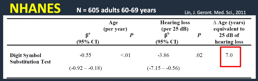 Hearing Loss & Aging: A Public Health Perspective Frank Lin