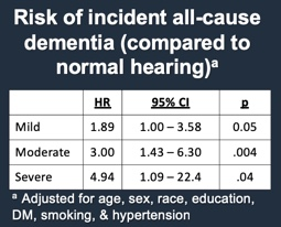 Risk of incident all-cause dementia
