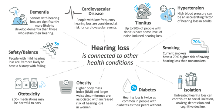 Associated connections of hearing loss