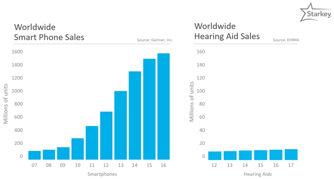 Worldwide smartphone and hearing aid sales