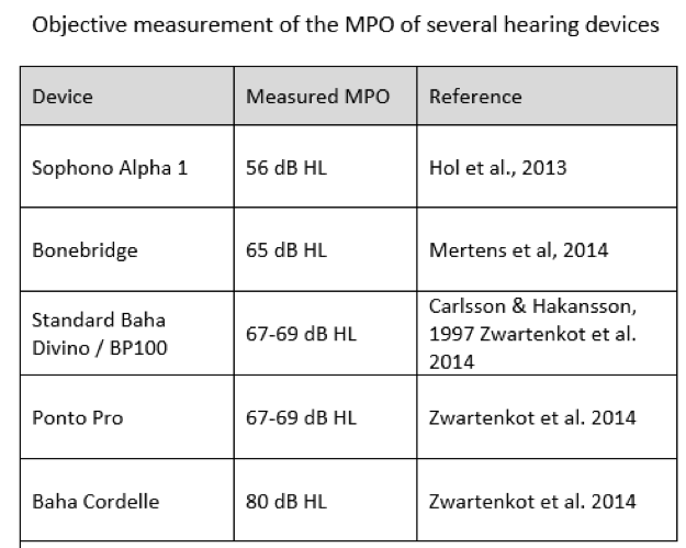 Objective measurement of the MPO of several hearing devices