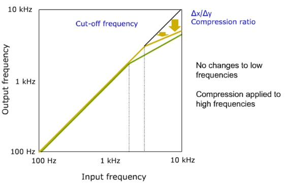 Frequency compression