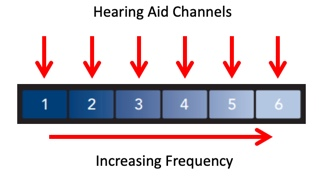 Hearing aid bandwidth divided into 6 channels