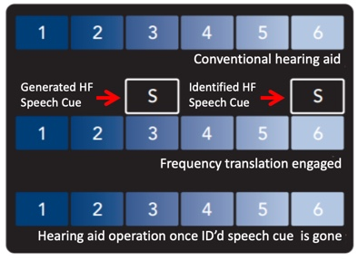 Illustration of frequency translation