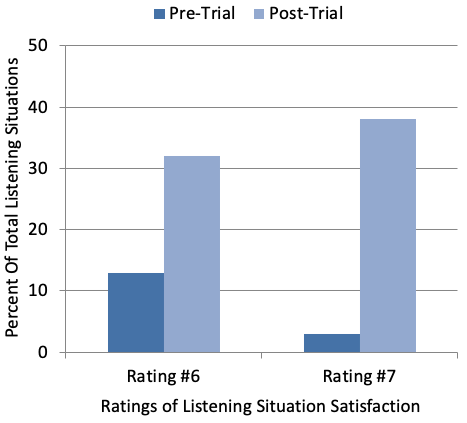 Satisfaction ratings for 60 different listening situations were obtained Pre-Home Trial and Post Home Trial